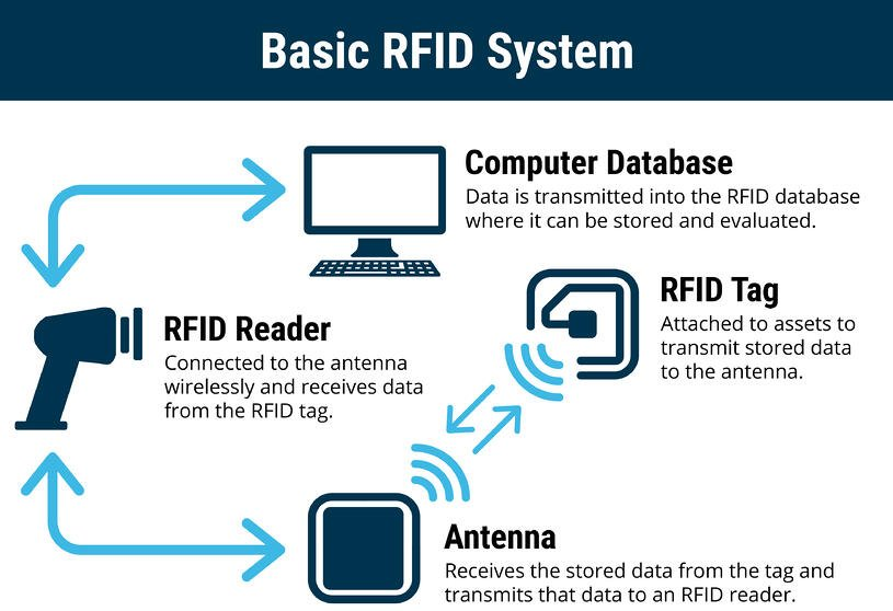 RFID Technology and the Healthcare Industry